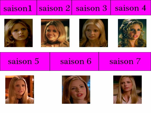 evolution de buffy