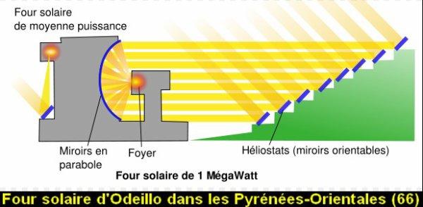 Le Four Solaire d'Odeillo