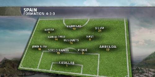 La formation espagnol de futbol