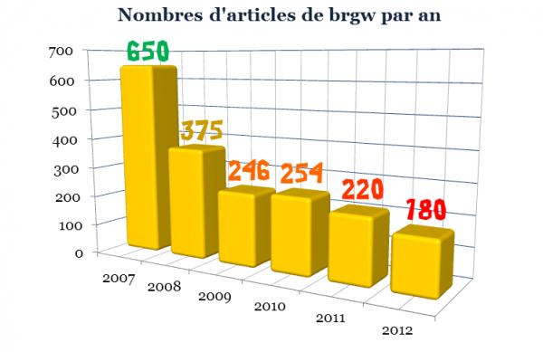 Bilan statistique de brgw