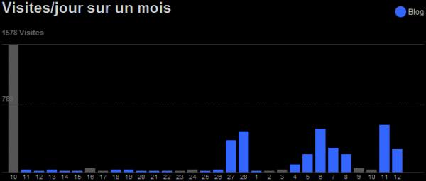 Explosion des visites en 2013