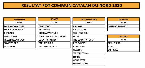 8 ème Pot Commun Catalan Nord  à Bourth 27 . Organisé par Country Road 61  ce 25 janvier 2020... Le Nord s'est élargi  cette année pour le plus grand plaisir des clubs de notre région et du futur partage de danses .