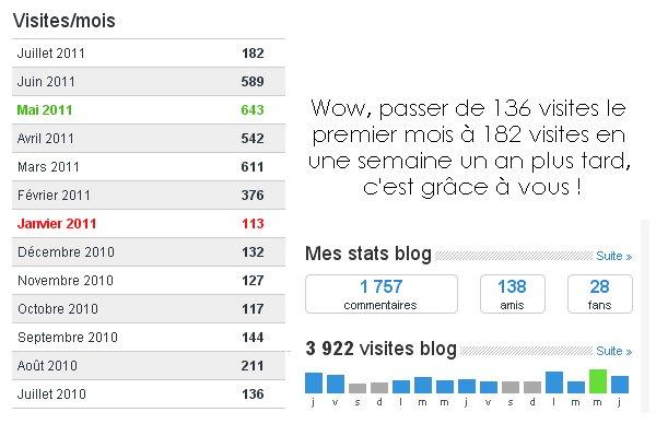 Le Blog Fête ses 1 an !