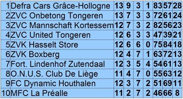 Résultats et classement au 4 février 2012 + nos derniers matches et ceux de nos concurrents pour le titre