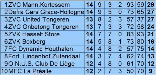 Résultats et classement au 25 février 2012