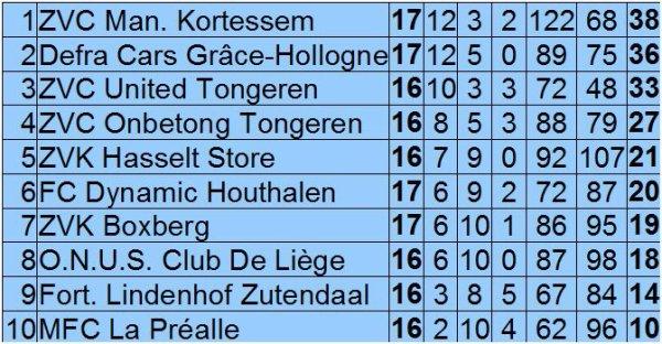Résultats et classement au 24 mars 2012