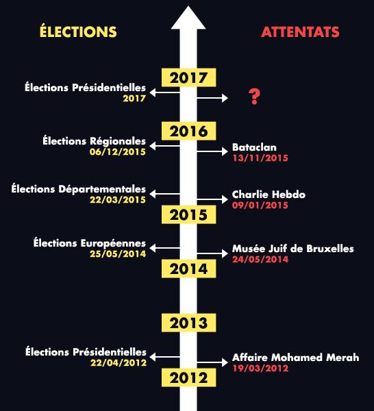 ATTENTATS ET... ELECTIONS : une chronologie suspecte.