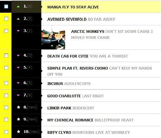 Rock Chart - MTV Adria