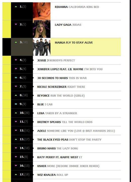 TOP 20 - MTV Adria