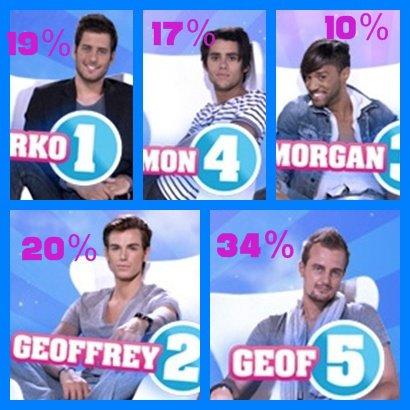 Nomination Zarko,Geoffrey,Morgan,Simon,Geof?