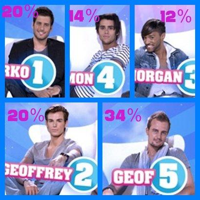 Nomination Zarko,Geoffrey,Morgan,Simon,Geof?  Number 3