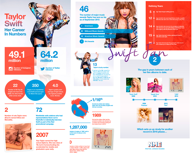 09/10/15 - Photoshoot . Candids . News . Twitter . Magazine . Soirée . Vidéo . Interview . Concert . Tumblr . Instagram . Découvrez la deuxième partie de l'écoute explicative de 1989 réalisée par Grammy Pro.