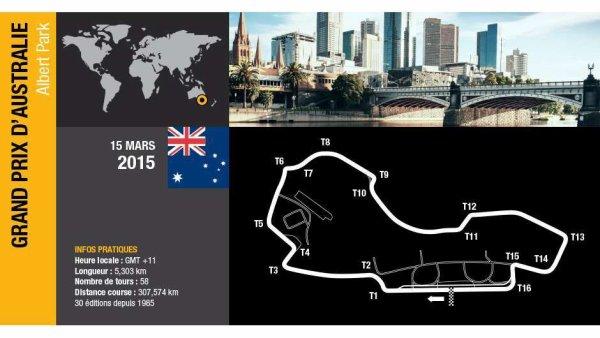 FORMULE 1 : GRAND PRIX D' AUSTRALIE A MELBOURNE , GRILLE DE DEPART