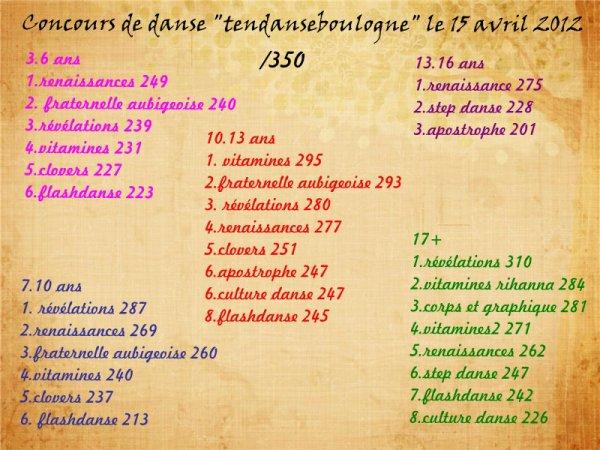 résultats 3 eme concours tendanseboulogne le 15 avril 2012