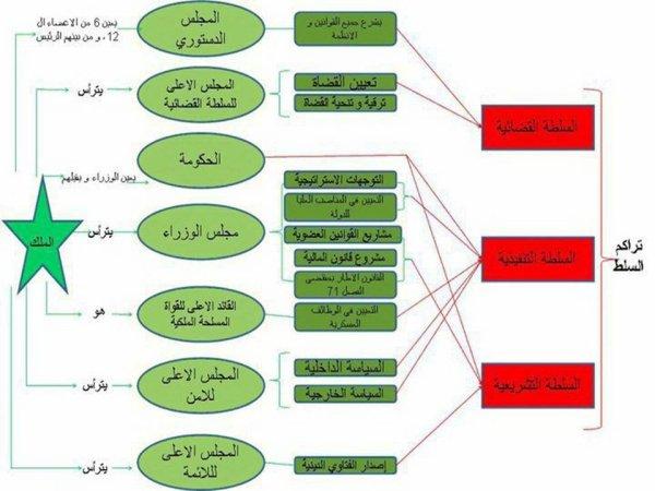 Même structure du pouvoir monarchique au constitution de 2011