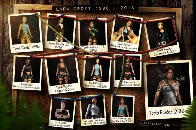 L'évolution de Lara Croft