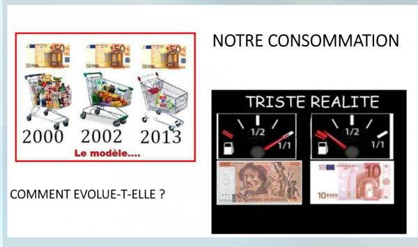 Comment évolue notre consommation ?