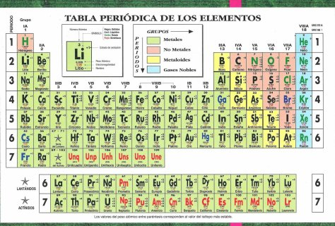 Tabla periodica a color quimica i de ingeniera agroindustrial ucla tabla periodica a color urtaz Choice Image