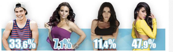 Résultats nomins 3 - Mane ( 47 % )