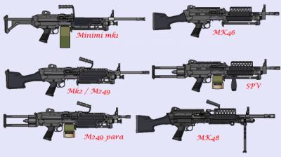 minimi MK1      MK46     MK2/M249      SPV      M249para     MK48