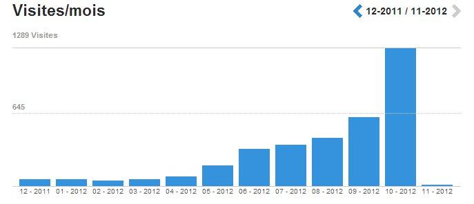 1289 visites !!