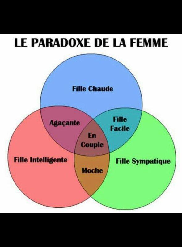 Le paradoxe des femmes