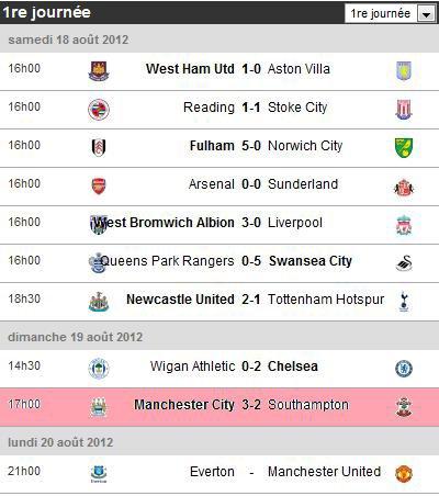 Calendrier & Résultats de la Premier League 2012/13