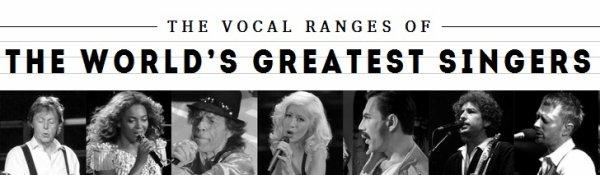 Qui a la meilleure voix ?