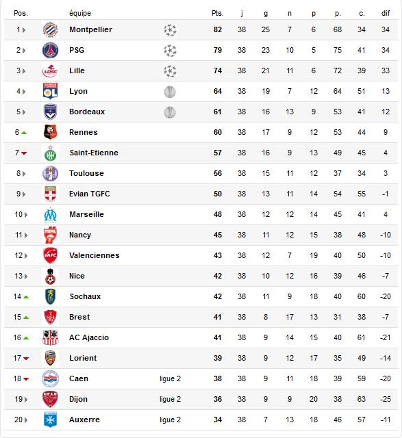 Ligue 1 : Classement après la 38ème et dernière journée !!