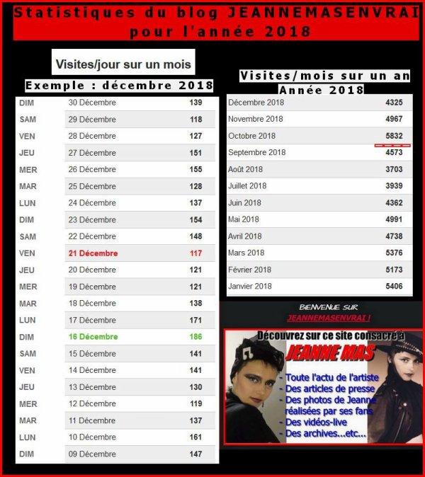 Petit bilan annuel des statistiques du blog