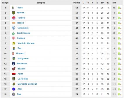 Saison 2011-2012 (Phase aller)