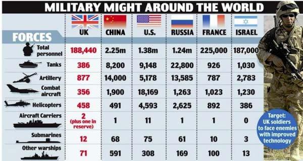 La Russie et la chine se préparent à une Troisième Guerre Mondiale
