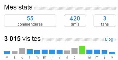 Petit Sondage (Pixule) / Stats Blog