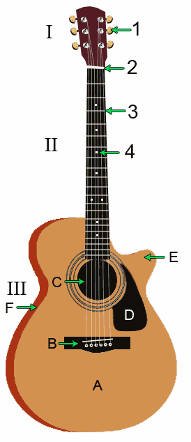Qu'es qu'une guitare ?? :)