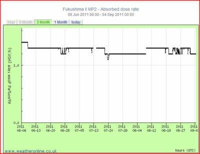 FUKUSHIMA:  PRECISION DES GRAPHIQUES ET  ECHAFAUDAGE