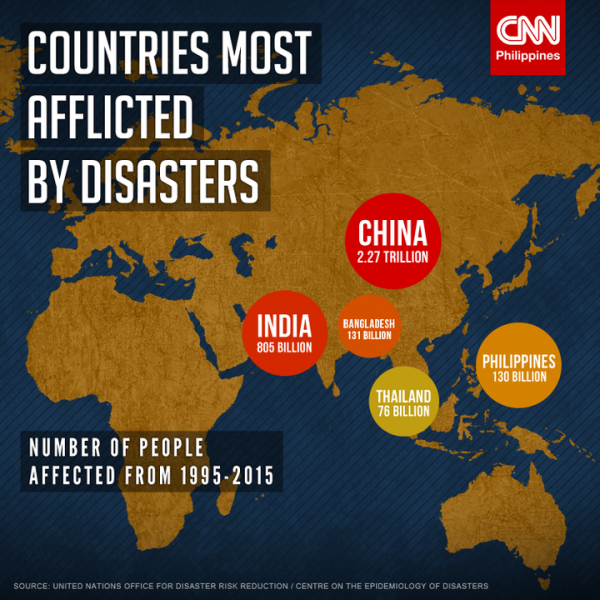 Countries in an ongoing crisis or disaster.