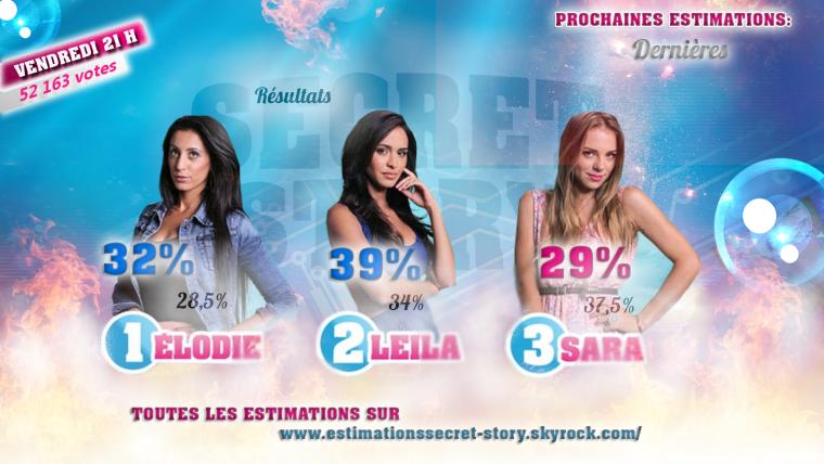Estimations des troisièmes nominations - Elodie / Leila / Sara - Semaine 3 - #SS8