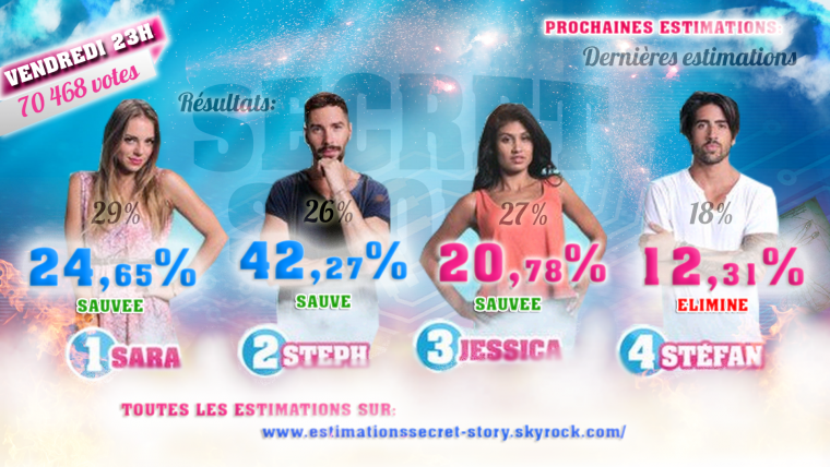 Estimations des 5ème nominations - Sara / Steph / Jessica / Stefan - Semaine 4 - #SS8