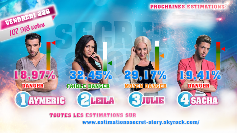 ESTIMATIONS DES SIXIEMES NOMINATIONS : AYMERIC - LEILA - JULIE - SACHA  #SS8