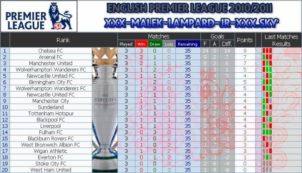 ۩   Classement Premiere League 2010/2011  ۩