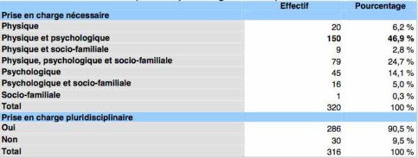 La fibromyalgie - Haute Autorité de Santé Rapport d'orientation – Syndrome fibromyalgique de l'adulte (51)