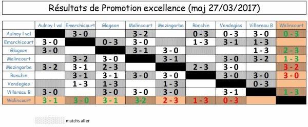 Résultats et classement - Promotion Excellence