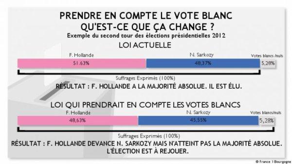 Vote blanc : est-ce la solution contre l'abstention et la montée des extrêmes ?...