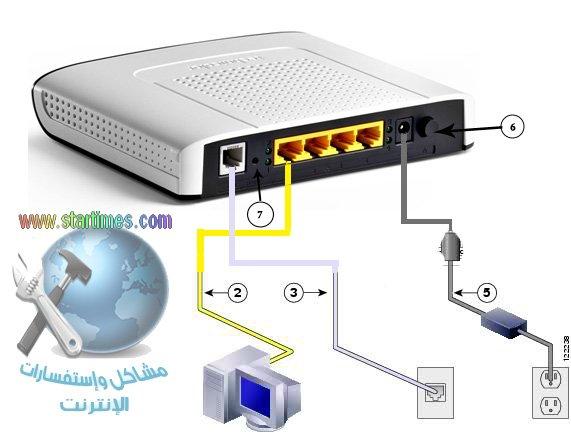 الشرح الكامل لضبط روتر ويفي تكنيكولور لاتصالات المغرب