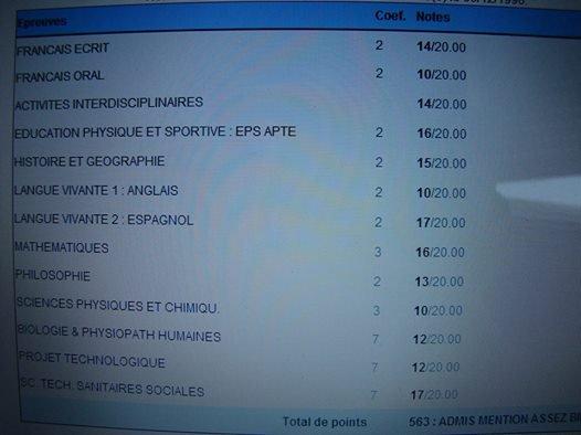 Mes notes pour le Bac !!!!!! 8D