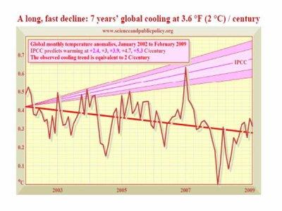 Changement climatique : des politiques fondées sur de la pseudoscience