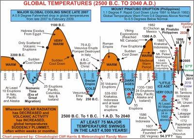 Vers un refroidissement climatique