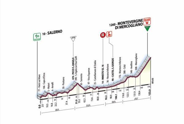 Giro d'Italia 2007 - 4 eme étape