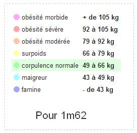 Objectifs de poids.
