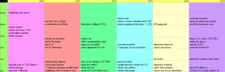 Rapport de juin : Session drop, Reine des Voleurs et Dazak Martegel !